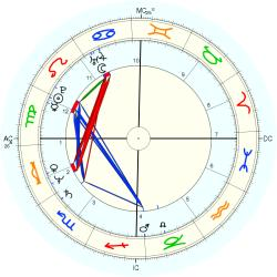 James Robert Wallace - natal chart (Placidus)