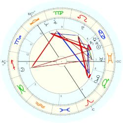 Gary Peter Anthony Waller - natal chart (Placidus)