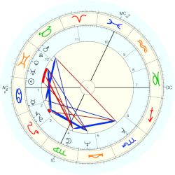 Peter Weller - natal chart (Placidus)