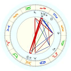 Margaret Mitchell - natal chart (noon, no houses)