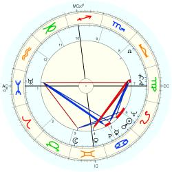 Richard Egan - natal chart (Placidus)