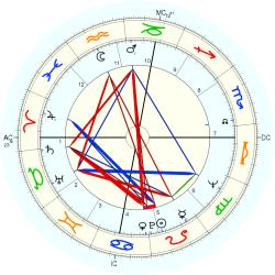 John West - natal chart (Placidus)