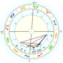 Kerry Wheeler - natal chart (Placidus)