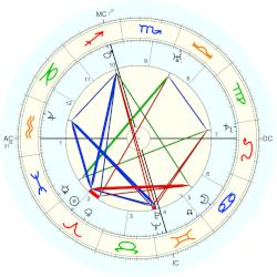 Paul Whiteman - natal chart (Placidus)
