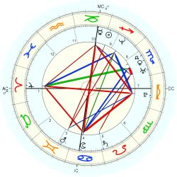 David Warren Whiting - natal chart (Placidus)
