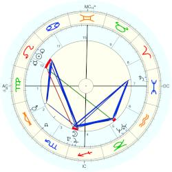 Buck Thomas - natal chart (Placidus)