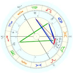 Prince of Germany Wilhelm - natal chart (Placidus)