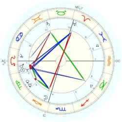 King of the United Kingdom William IV - natal chart (Placidus)