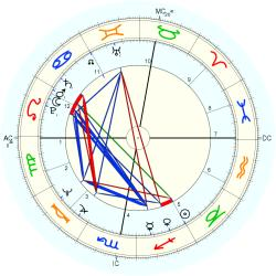 Alan Wynne Williams - natal chart (Placidus)