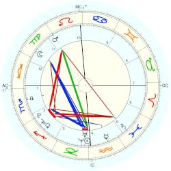 Wynter-Grace Williams - natal chart (Placidus)