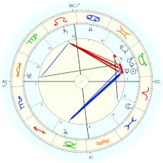 Ludwig Wittgenstein : from Monk biography - natal chart (Placidus)