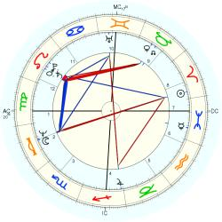 Lynn Faulds Wood - natal chart (Placidus)