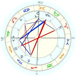Anthony Worthington - natal chart (Placidus)