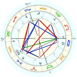 Mickey Wright - natal chart (Placidus)