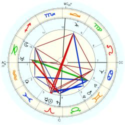 "Francisco ""Chico"" Xavier - natal chart (Placidus)"