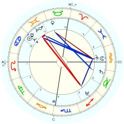 Prince of Japan Yasuhito - natal chart (Placidus)