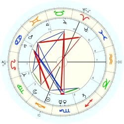 David Wright Young - natal chart (Placidus)