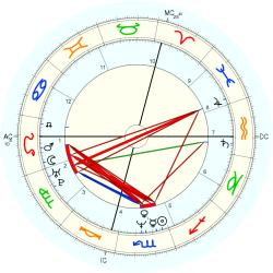 Christopher Peterson - natal chart (Placidus)