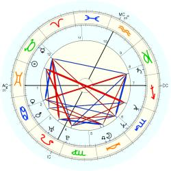 Laurie Lynd - natal chart (Placidus)