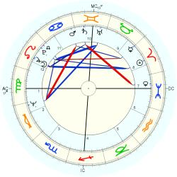 Clive Smith - natal chart (Placidus)