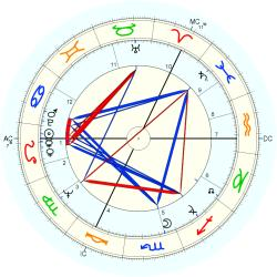Jim Galloway - natal chart (Placidus)