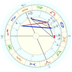 Terry Clements - natal chart (Placidus)