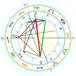 Paul Shaffer - natal chart (Placidus)
