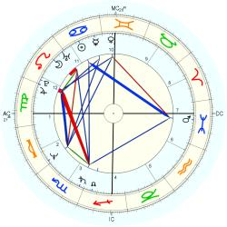 Tom Hanks - natal chart (Placidus)