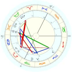 Lynn Johnston - natal chart (Placidus)