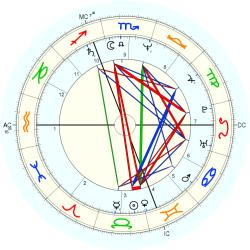 Linda Lee Tracy - natal chart (Placidus)