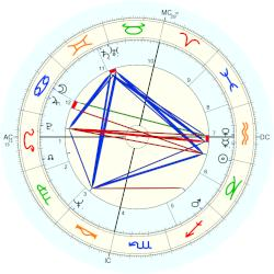 Princess of the Netherlands Margriet - natal chart (Placidus)