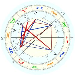 Alastair George Sharp - natal chart (Placidus)