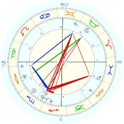 Tom Shay - natal chart (Placidus)