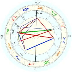 Anthony Shriver - natal chart (Placidus)