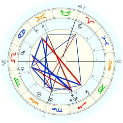 Alastair Sim - natal chart (Placidus)
