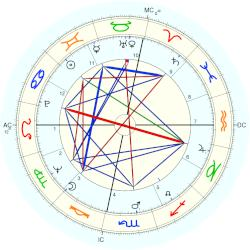 King of Bulgaria Simeon II - natal chart (Placidus)