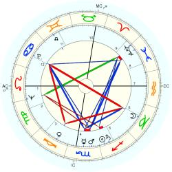 William Simon - natal chart (Placidus)