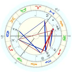 Alfred Henry Simpson - natal chart (Placidus)