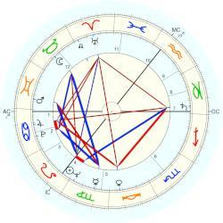Ted Hughes natal chart