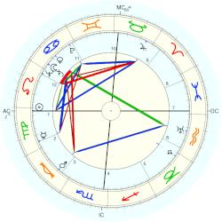 Van Johnson - natal chart (Placidus)