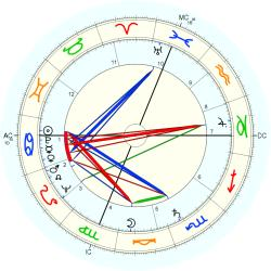 Hale Smith - natal chart (Placidus)