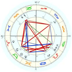 Jason Samuel Smith - natal chart (Placidus)