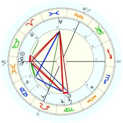 Mildred Smith - natal chart (Placidus)