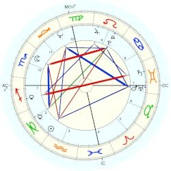 Shelley Fabares - natal chart (Placidus)