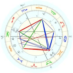 Princess of Savoy Maria Beatrice - natal chart (Placidus)