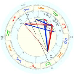 Denis Leary - natal chart (Placidus)