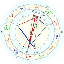 King of Prussia Friedrich II - natal chart (Placidus)