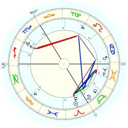 Pierre Fresnay - natal chart (Placidus)