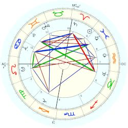Julio Gallo - natal chart (Placidus)