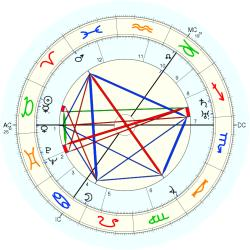 William Soutar - natal chart (Placidus)
